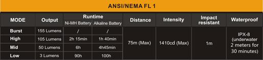 Especificaciones tecnicas linterna angulo fenix mc11