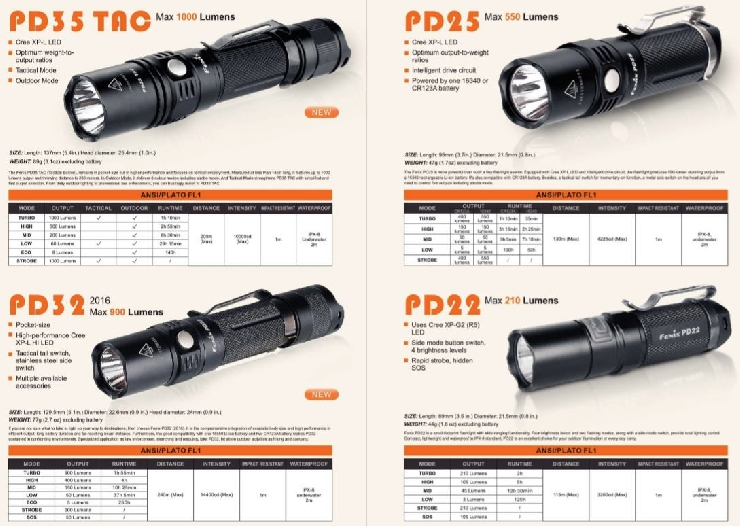 Modelos linternas serie PD fenix