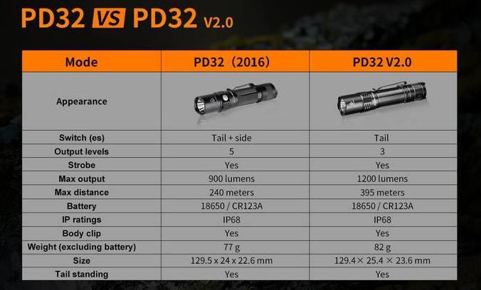 Comparativa PD32 modelo antiguo y versión nueva