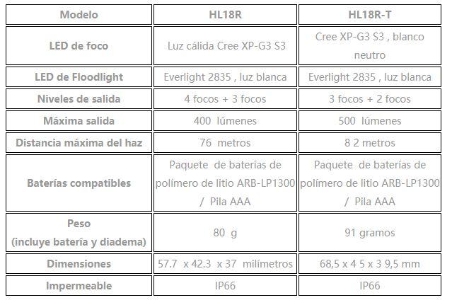 Comparativa HL18R y HL18R-T